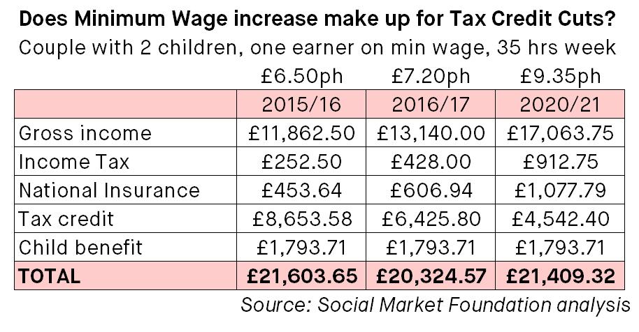 -Blog-Image-Ben-Richards-Tax-Credit-Cuts-Table-1