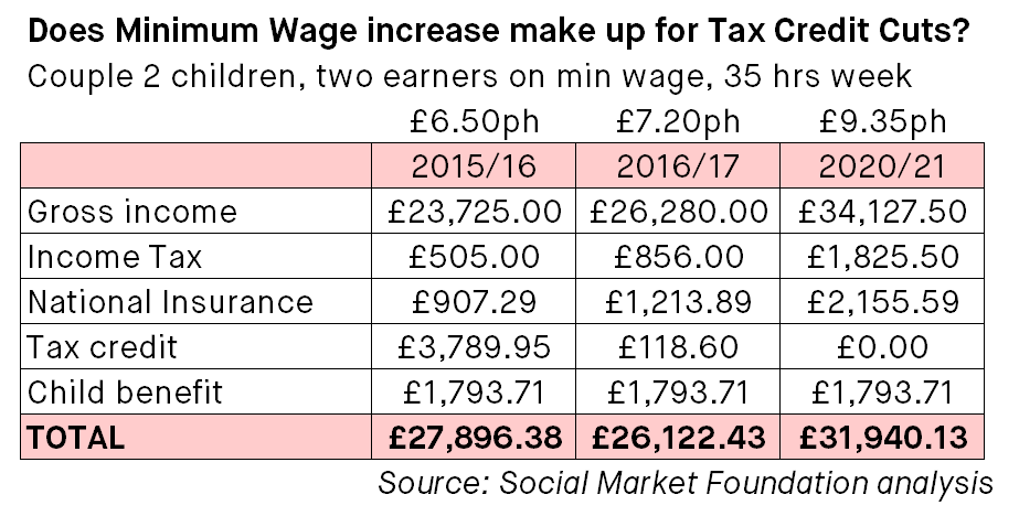 -Blog-Image-Ben-Richards-Tax-Credit-Cuts-Table-2